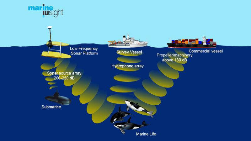 Submarine Cavitation Sound